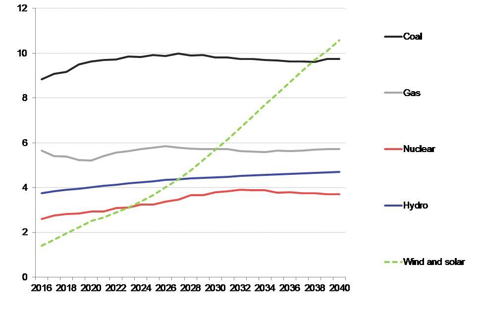 Erneuerbare Lösen Fossile Energien In Zehn Jahren Ab Energiezukunfteu