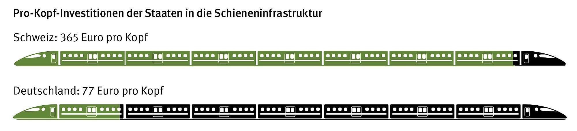 Grafik pro-Kopf-Investitonen der Staaten in die Schieneninfrastruktur. Vergleich der Schweiz mit Deutschland.