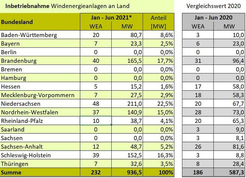 csm_wind_zubau_halbjahr_2021_faf9452a54.jpg