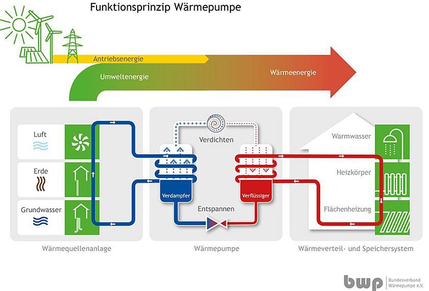 Warmepumpen Werden Klimafreundlicher Und Effizienter Energiezukunft Eu