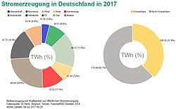 Grafik: B. Burger, Fraunhofer ISE / Energy Charts