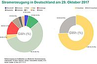 "Grafik: <a href=""https://www.energy-charts.de/energy_pie_de.htm?year=2017&month=10&day=29"" target=""_blank"">ENERGY CHARTS - Fraunhofer-ISE</a>"