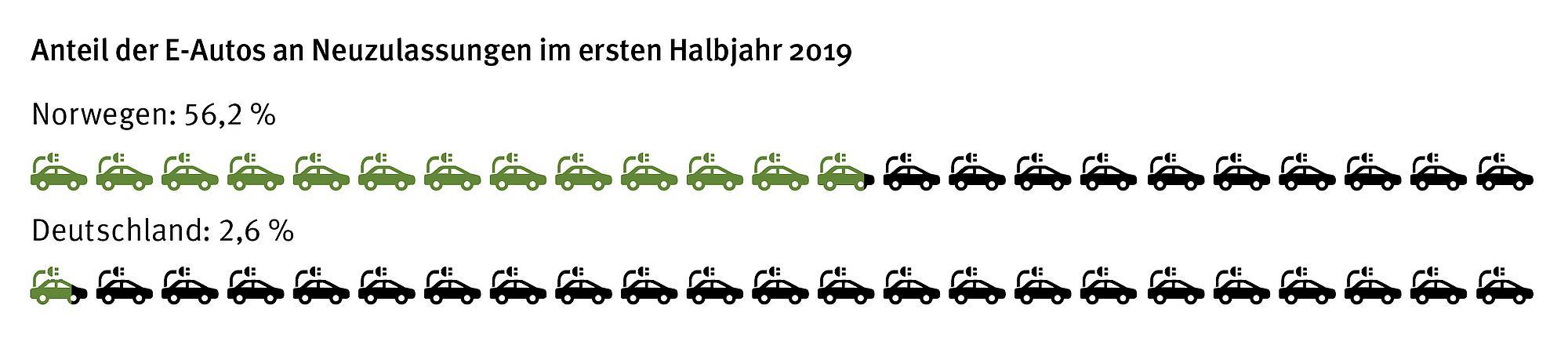 Grafik Anteil der E-Autos an Neuzulassungen im ersten Halbjahr 2019. Vergleich Deutschland und Norwegen.