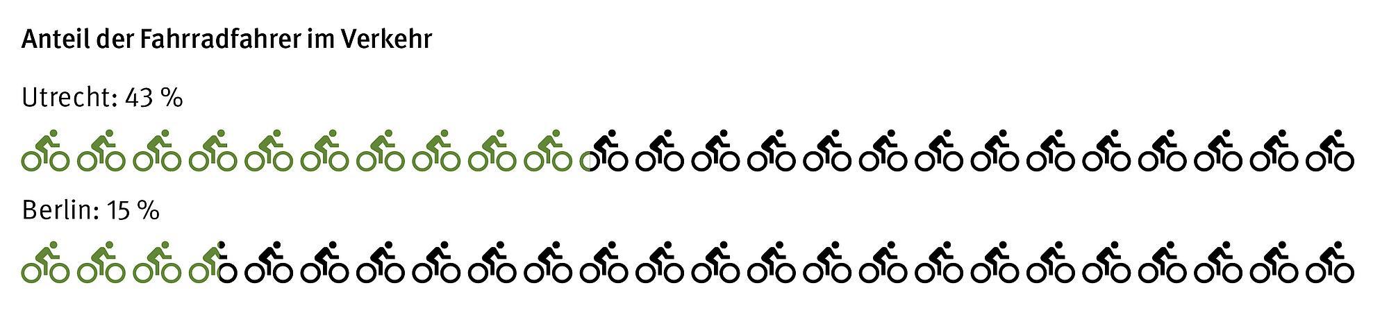 Grafik Anteil der Fahrradfahrer im Verkehr. Vergleich zwischen Utrecht und Berlin.