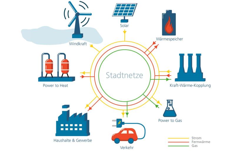 Dargestellt in einer Grafik ist die Sektorenkopplung in städtischen Netzen - Strom, Wärme und Mobilität