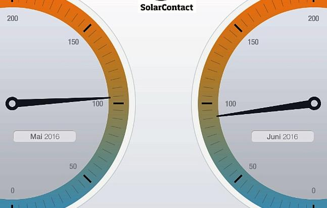 Solar Contact Index Mai / Juni 2016 (Grafik: © DAA)