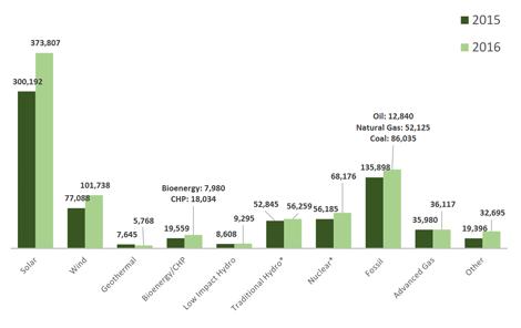 Beschäftigungszahlen in der Stromerzeugung nach Technologie, Q2 2015 - Q1 2016 - Grafik © U.S. Department of Energy