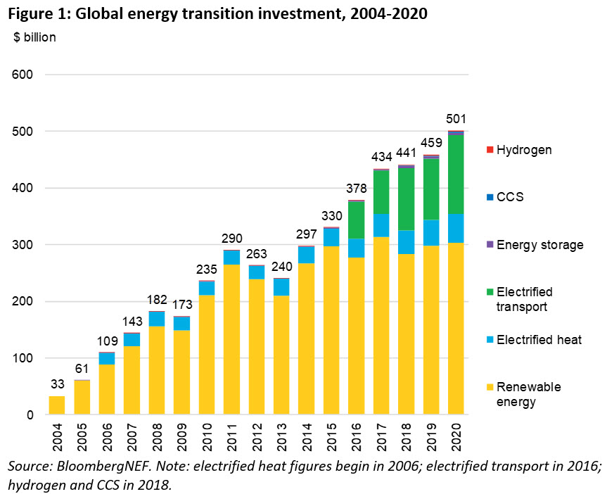Globale Energiewende-Investitionen