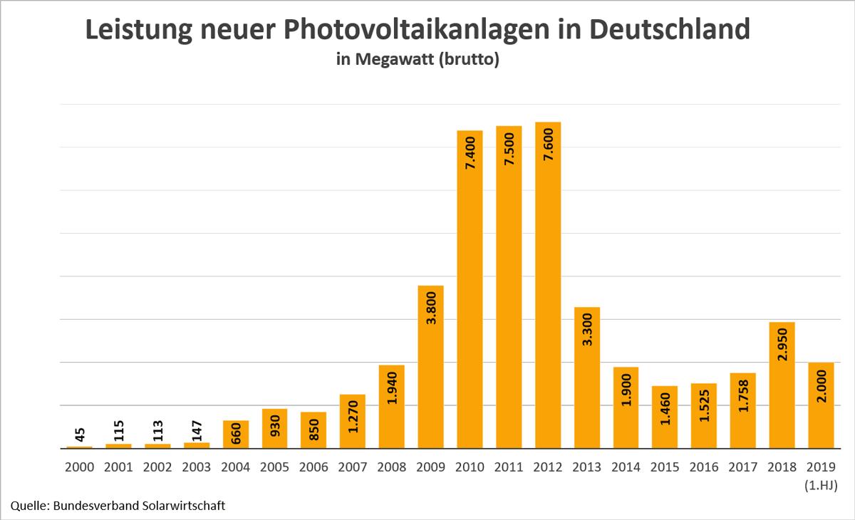 Grafik: Jährliche neu installierte Brutto-Leistung von Photovoltaikanlagen in Deutschland in Megawatt, 2019 nur 1. Halbjahr