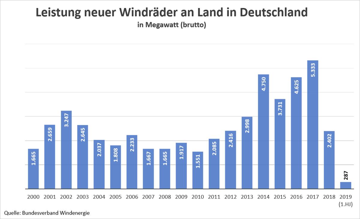 Grafik: Jährliche neu installierte Brutto-Leistung von Windrädern an Land in Deutschland in Megawatt, 2019 nur 1. Halbjahr