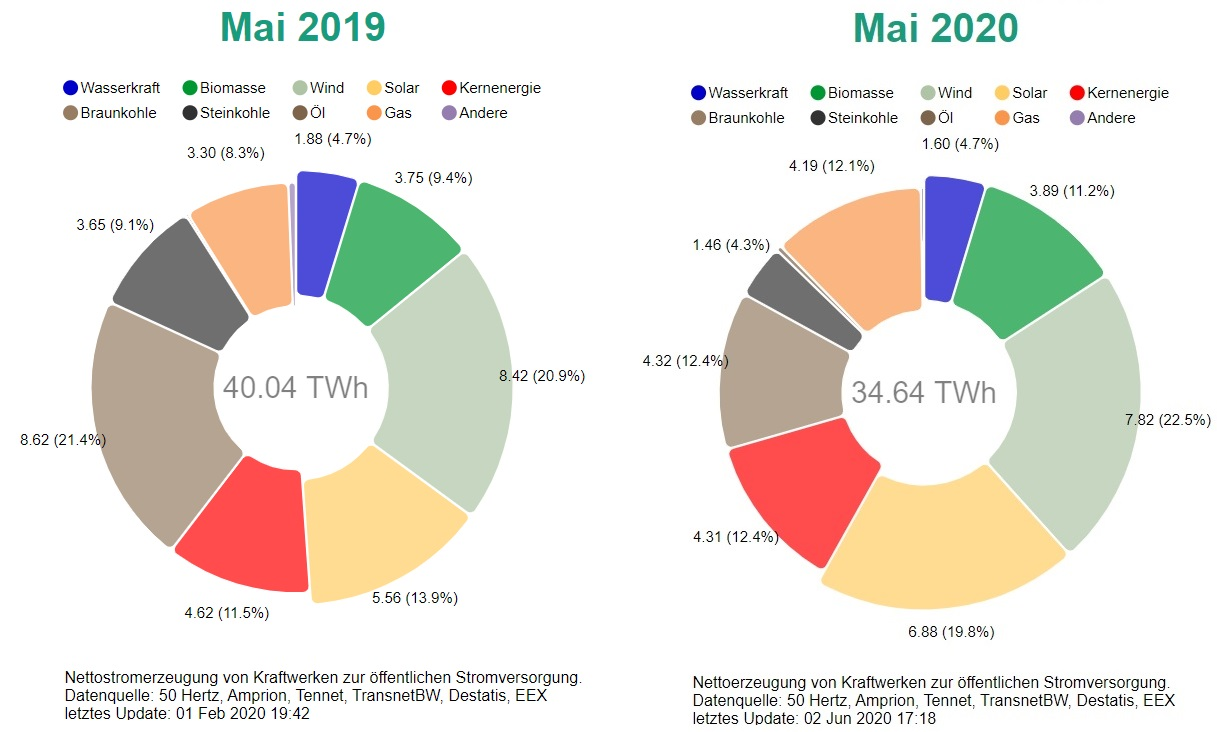 Anteil Solarenergie Deutschland
